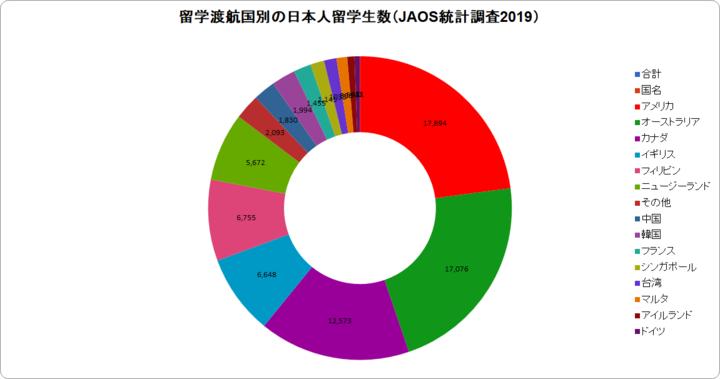 JAOS統計2019国別円グラフ.png